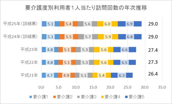 (『平成25年介護サービス施設・事業所調査の概況』厚生労働省)
